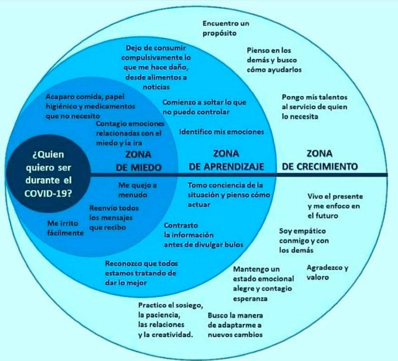 Mapa mental del Confinamiento