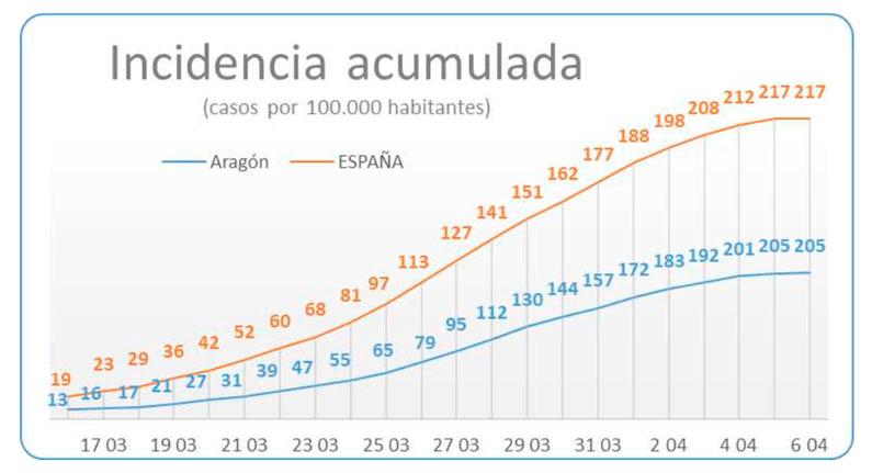 Gráfico incidencia coronavirus Aragón 06-04-2020